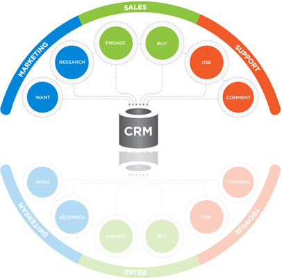 CRM Development Company in Delhi