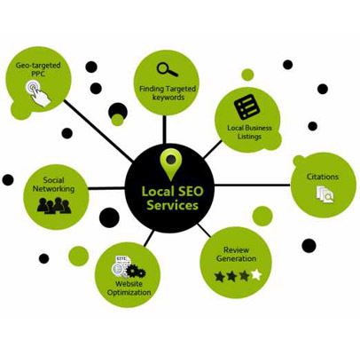 Web Marketing Company in Delhi