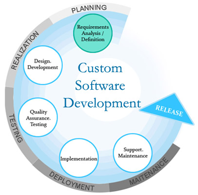 Software Development Company in Delhi